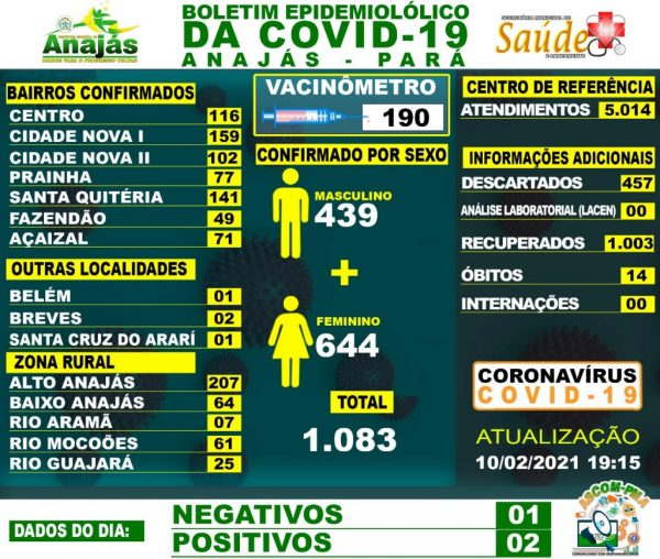 Boletim COVID-19 (10/02/2021) - Prefeitura Municipal de Anajás