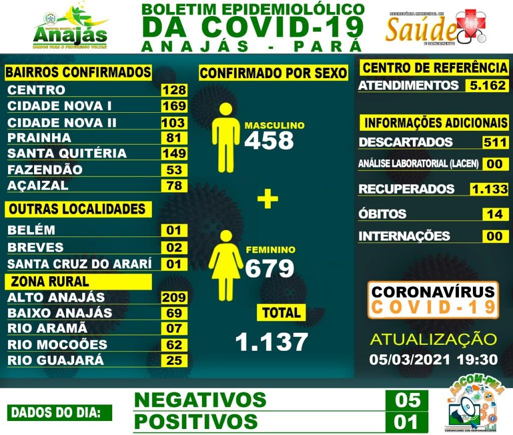 Boletim COVID-19 (05/03/2021) - Prefeitura Municipal de Anajás