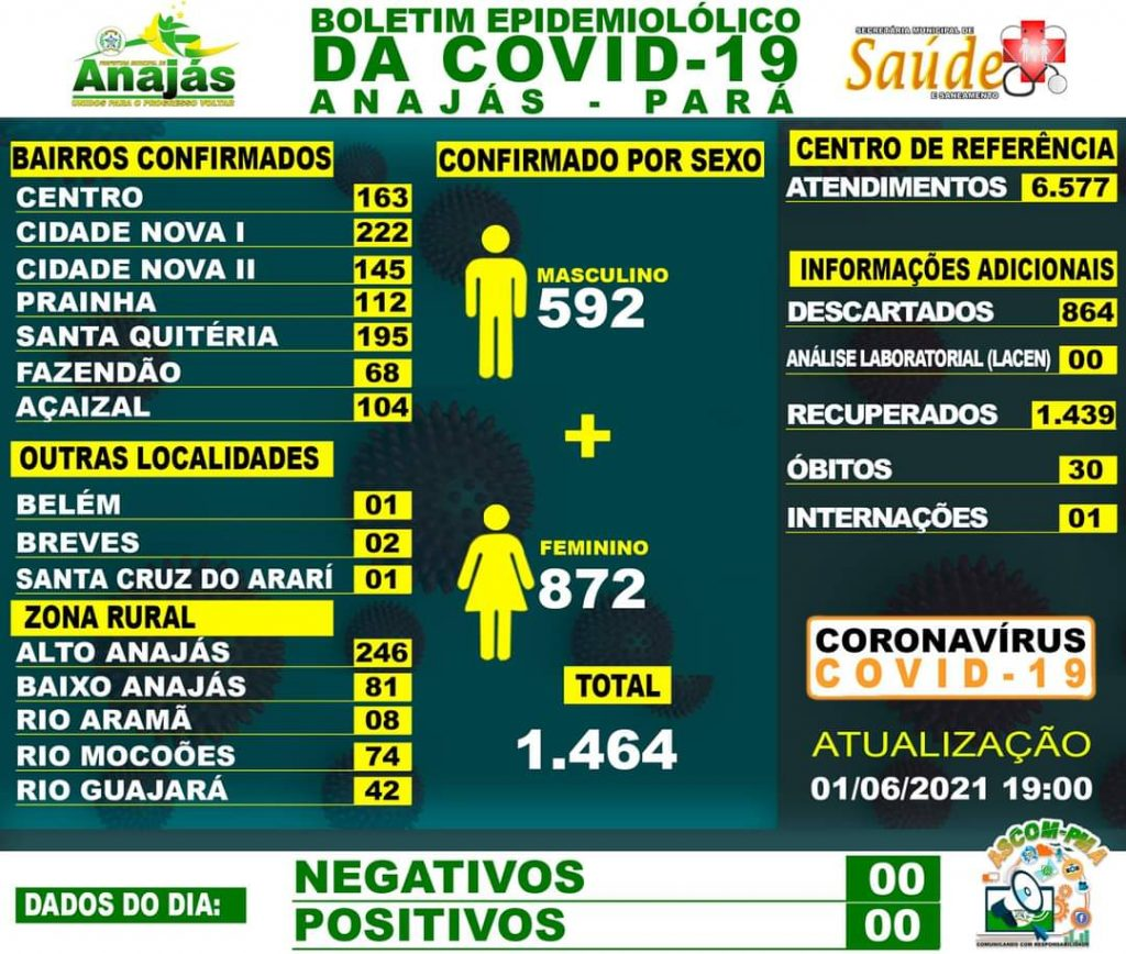 Boletim COVID-19 (01/06/2021) - Prefeitura Municipal de Anajás